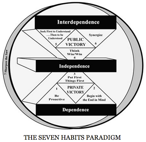 Look at Covey's Seven Habits of Highly Effective People