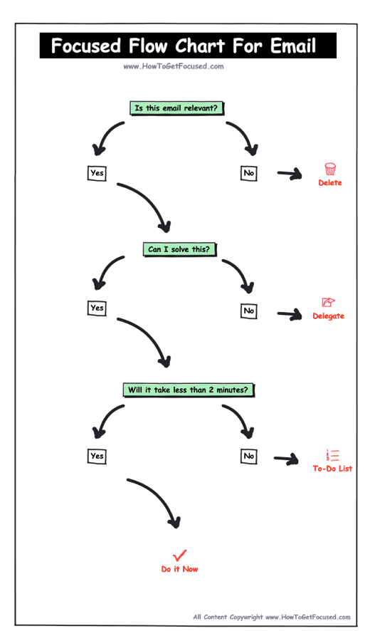Focused Flow Chart for Email: This quick flowchart is