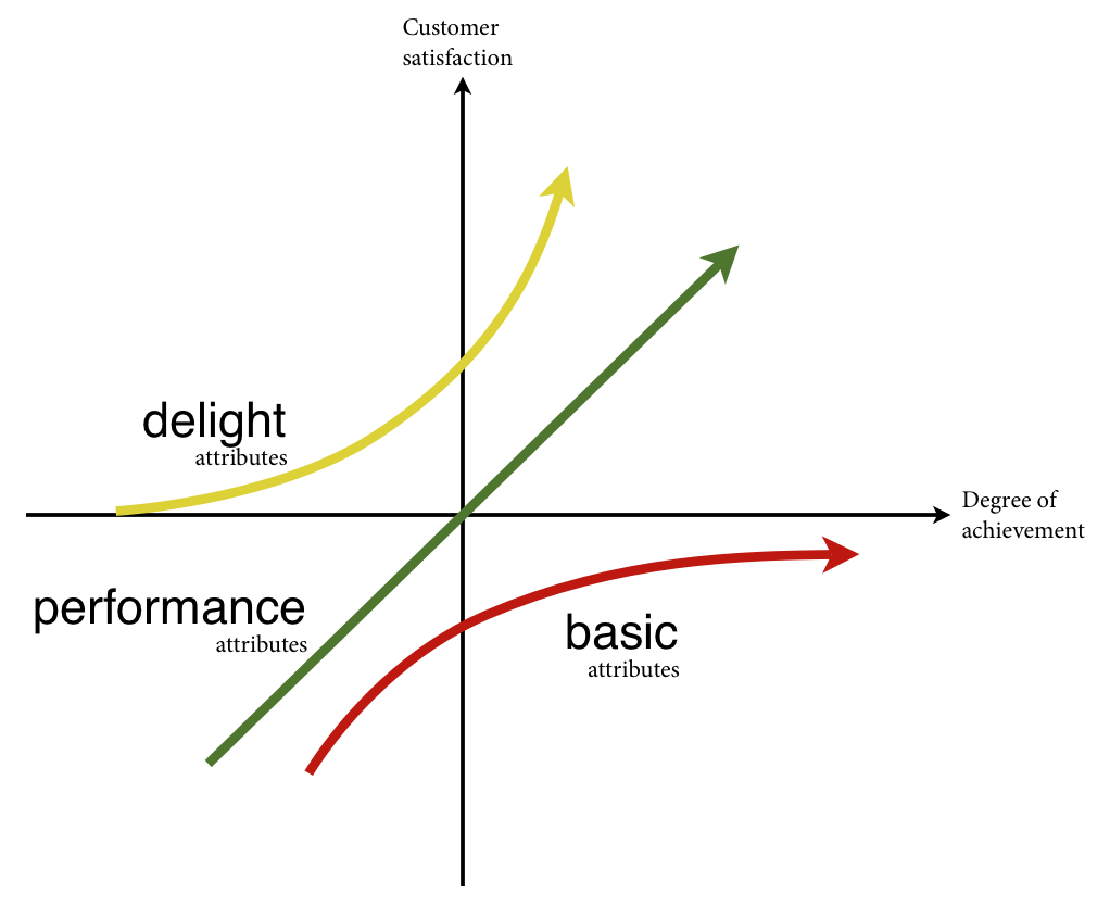 Why Customer Experience worth investing?