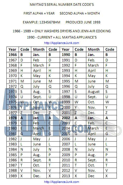 Maytag Age Finder How old is my Maytag appliance