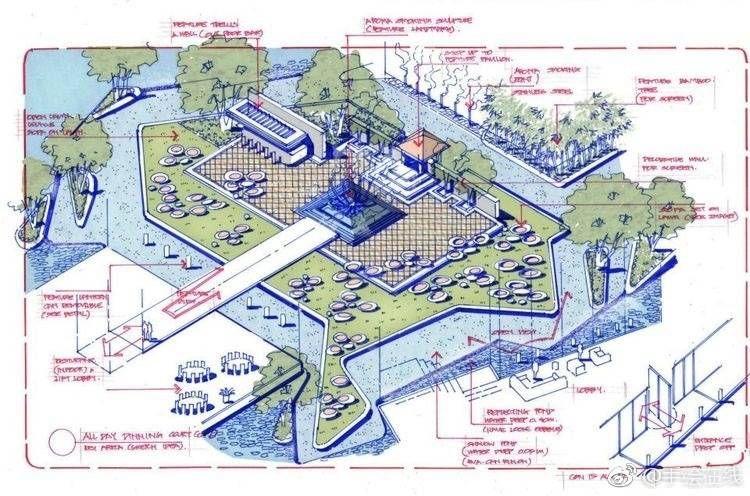 Pin By Bin Liu On Analysis Diagram Landscape