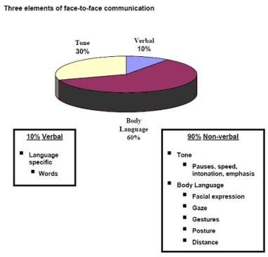 Drawing of pie chart showing three elements face to communication tone verbal body language also rh pinterest