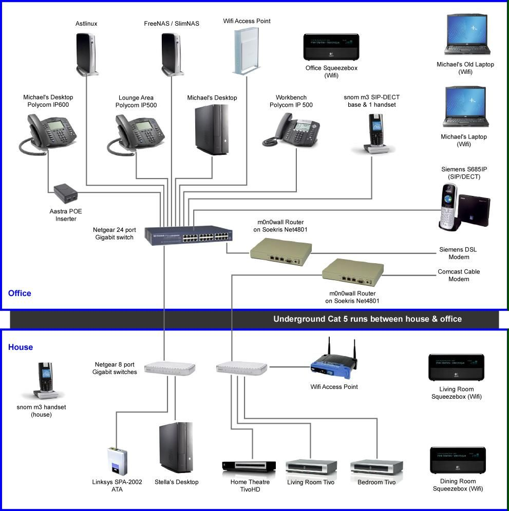 Pin By Zeram On Network Topology And Design Home Network Voip Internet Switch