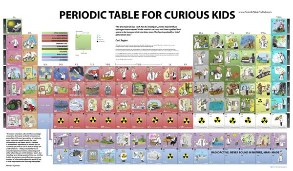 Learning about the periodic table ten great online resources good learning about the periodic table ten great online resources good list here urtaz Image collections
