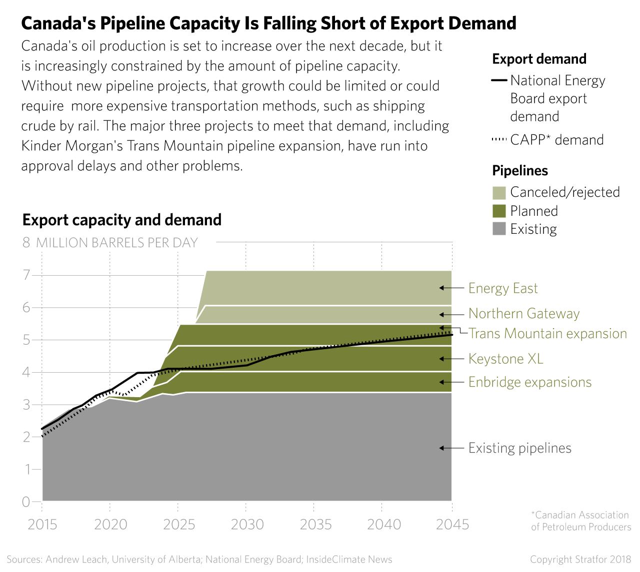 Alberta, British Columbia Trade Threats in Oil Dispute in
