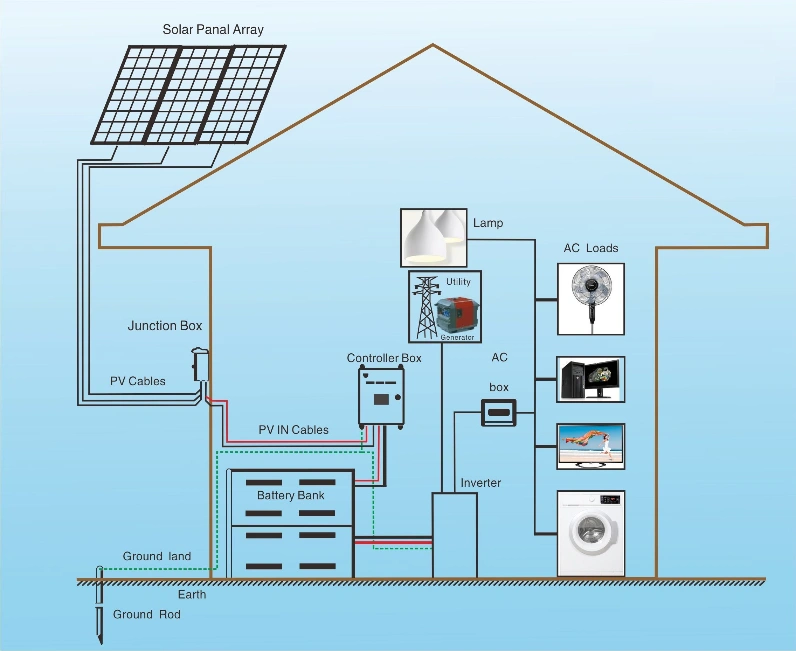 China Grid Tied And Off Grid Solar Systems Hybrid Solar Systems 20kw Home Office Solar Power System Chi In 2020 Solar Power System Solar Energy Solar Energy For Home