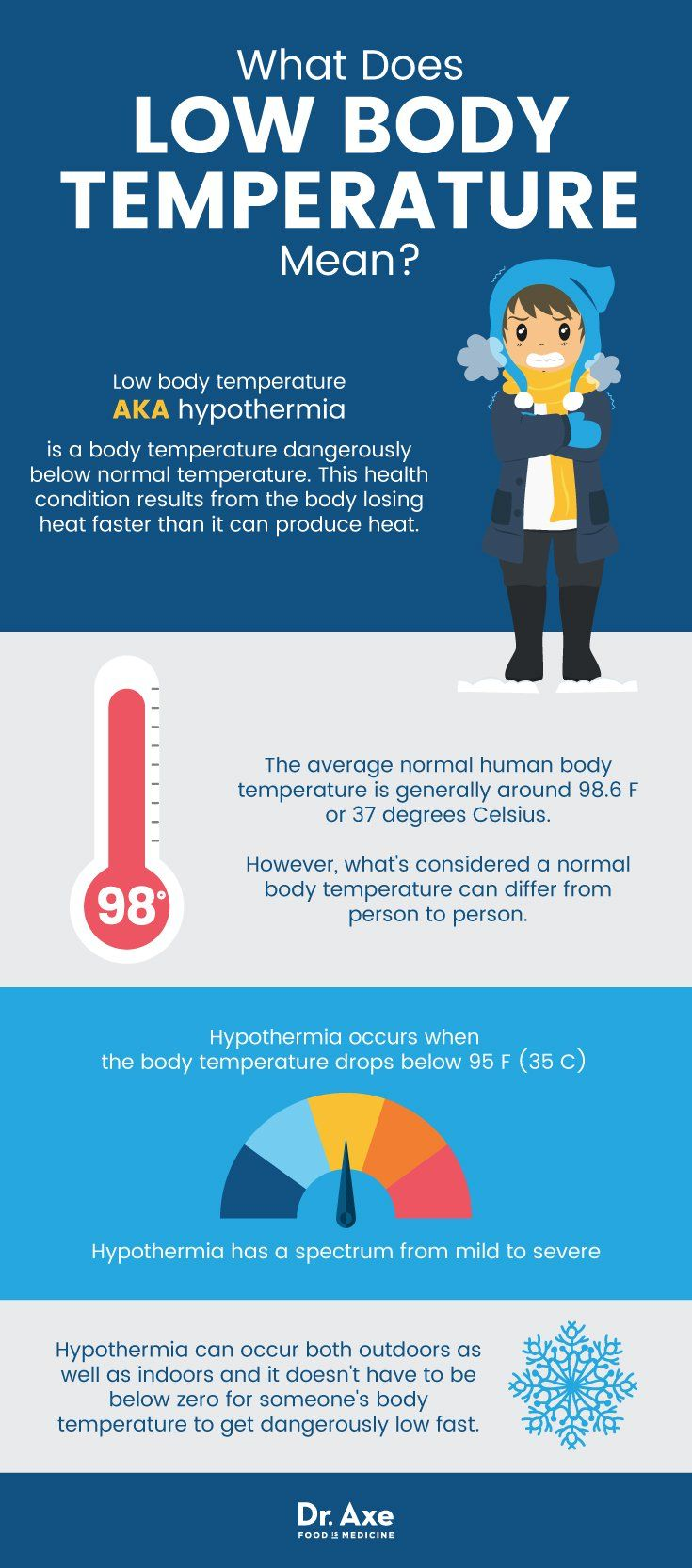 Low body temperature: causes of the condition 53
