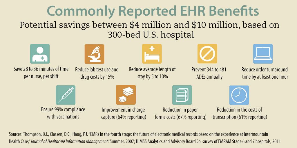 The Benefits Of Electronic Health Records Electronic Health