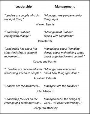 Quotes On Leadership Vs Management Leadership Vs Management Work