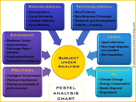 techniques of business environment analysis
