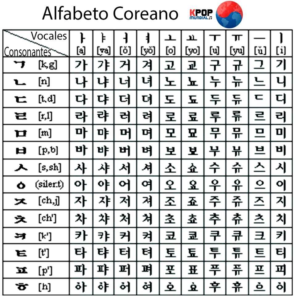 worksheet Hangul Worksheets hangeulhangul idioma coreano fue promulgado en el 1446 por el