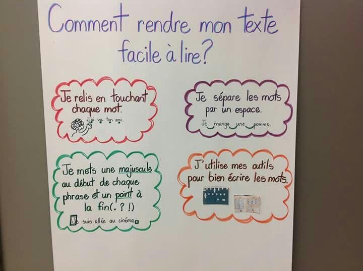 Tableau D Ancrage A Creer Avec Les Eleves Teaching French Teaching Writing French Teaching Resources