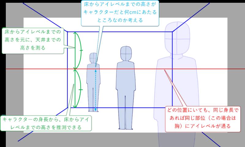 アイレベルやパース モチーフの配置方法を学ぼう これでノベル