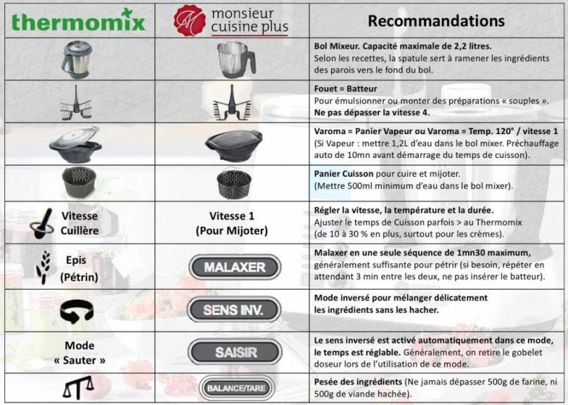 Symbole Thermomix Monsieur Cuisine Recherche Google Silvercrest Monsieur Cuisine Monsieur Cuisine Recette Recette Monsieur Cuisine Plus