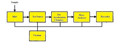 How Does A Mass Spectrometer Work Chemistry Net Mass Mass Spectrometry Chemistry
