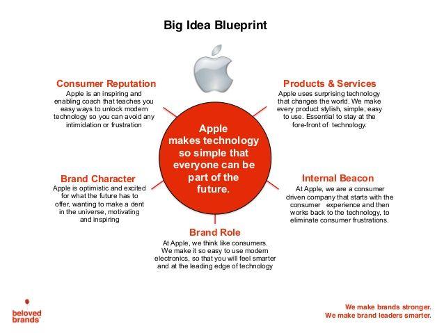 Brand big idea blueprint apple case study customer design brand big idea blueprint apple case study malvernweather Image collections