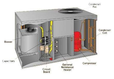Central Air Conditioner Diagram Before You Call A Ac