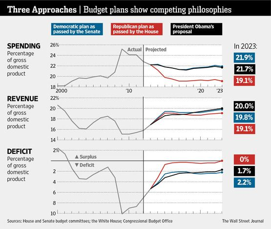 Budgeting, Federal Budget