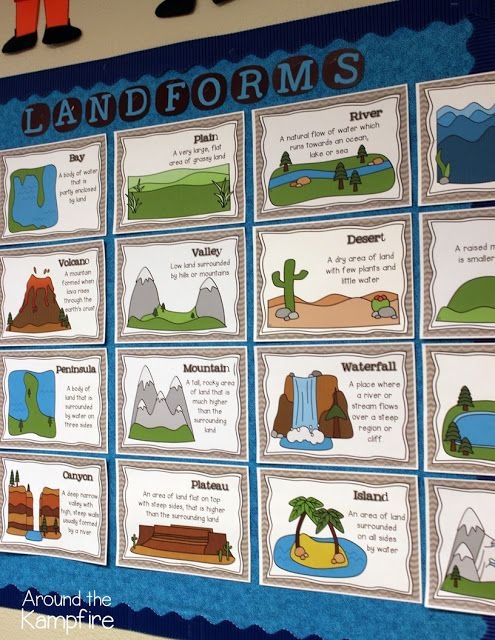 Learning And Writing About Landforms 4th Grade Social Studies Third Grade Social Studies Teaching Geography Landform worksheets 4th grade