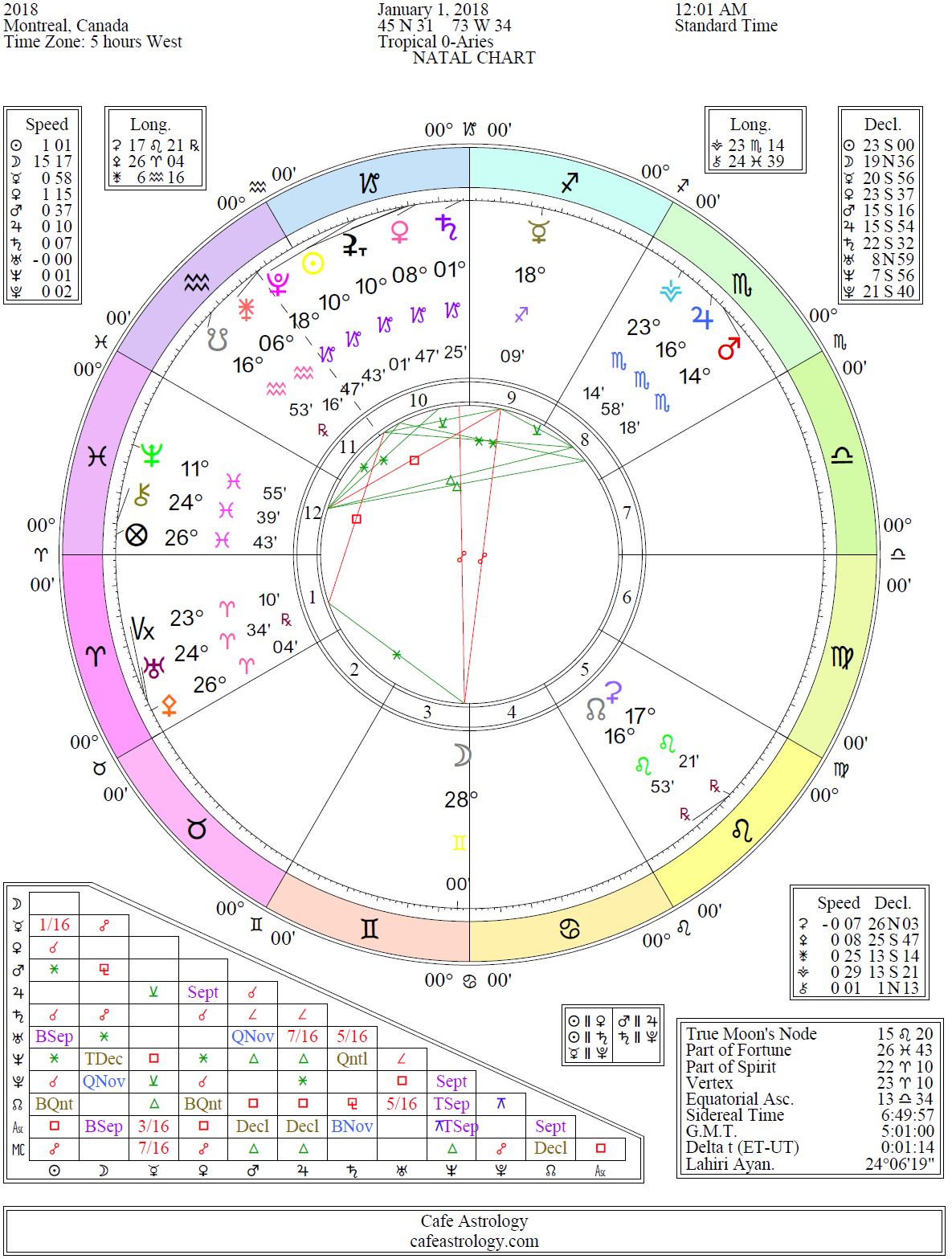 2018 Planetary Overview Including Eclipses Planetary Retrogrades