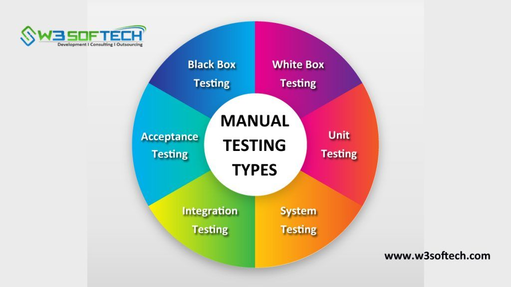 What Is Manual Testing Types Tools And Concept Manual Testing