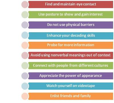 Non-Verbal Communication in your Workplace Improving your non - professionalism in the workplace
