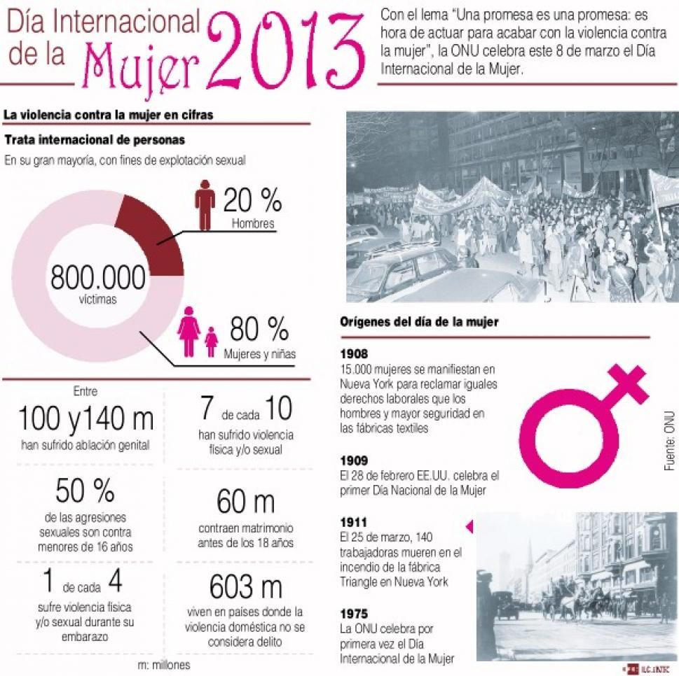 Un poco de historia sobre el Día Internacional de la mujer