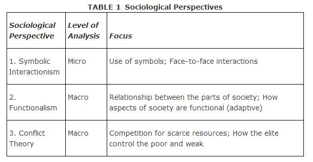 the relationship between sociology and psychology