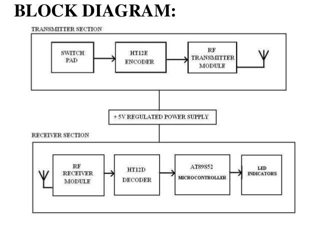 Trafficlightcontrol Block Diagram Engineeringstudents Pic Microcontroller Block Diagram Microcontrollers