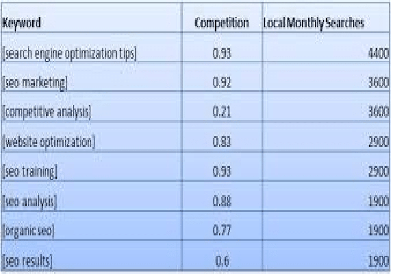 keyword research (With images) Competitive analysis