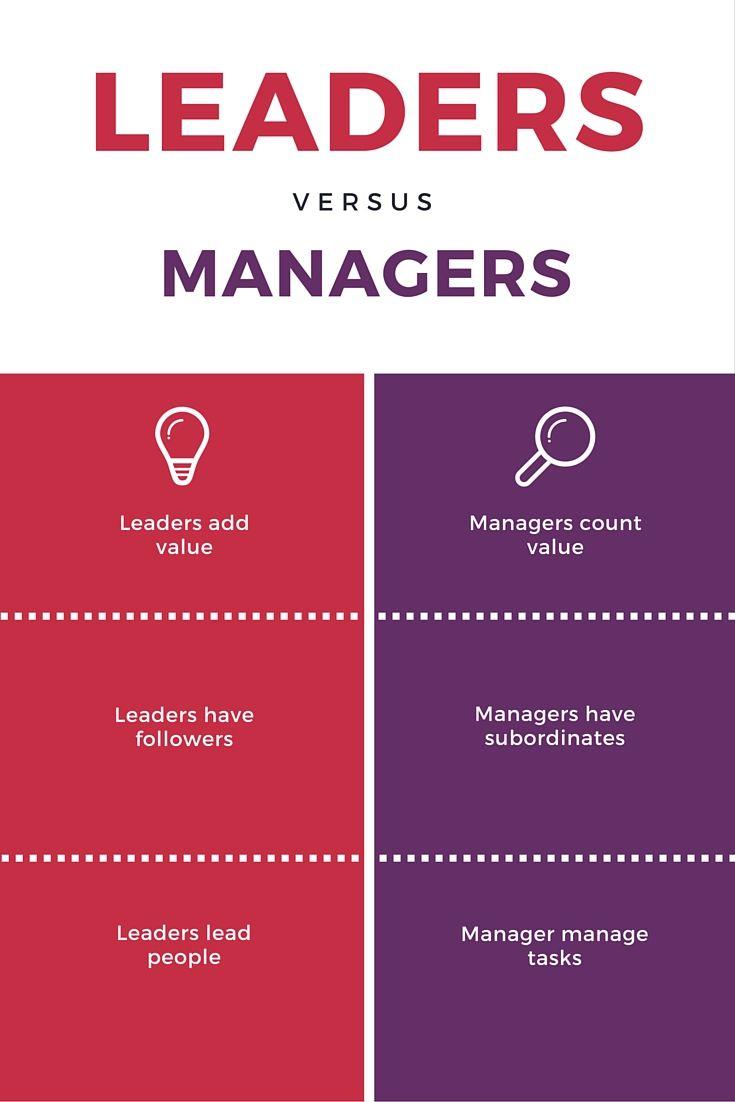 Leaders Vs Managers Leadership Skills Marketing Skills