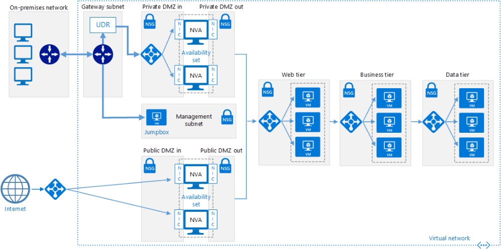 Implement A Dmz Between Azure And The Internet Azure Reference Architectures Microsoft Docs Network Architecture Azure Architecture