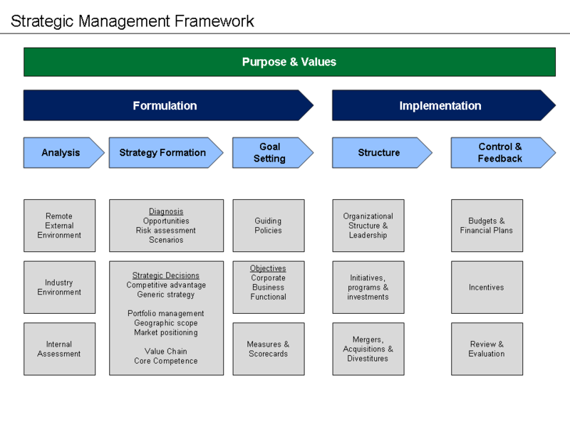 Strategic Management Framework Strategic planning