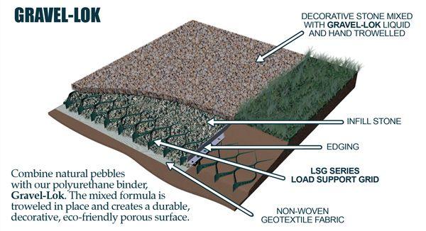 Cell Tek Geocell Ground Grid Paver Lsg 4 9 X 24 X 4 In 2020 Pea Gravel Patio Gravel Patio Gravel Pavers