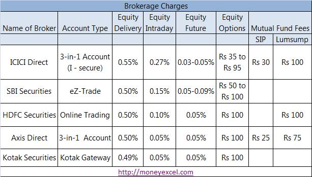 Binary option brokers in usa