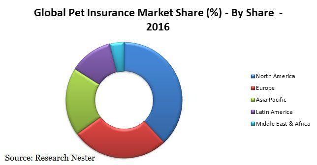 Global Pet Insurance Market 2016 2024 Research Nester Http Www Researchnester Com Reports Pet Insurance Market Global De Marketing Pet Insurance Insurance