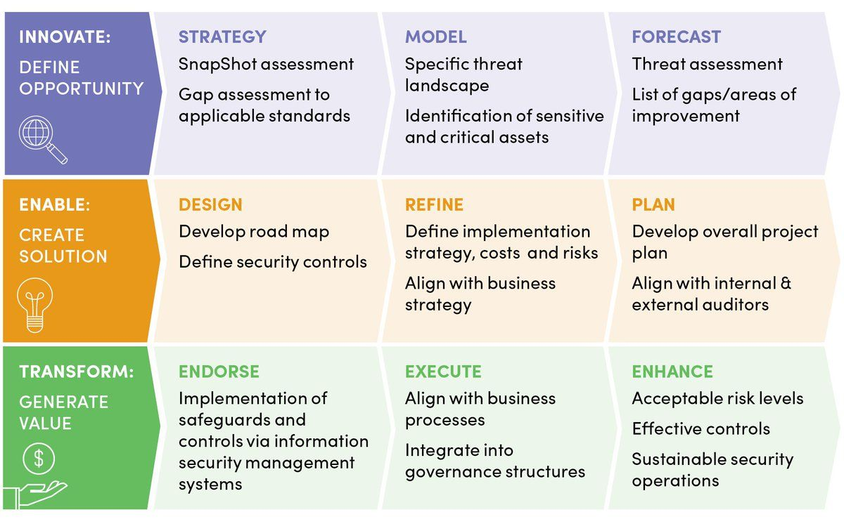 New Business Risk Management Plan Operational Continuity