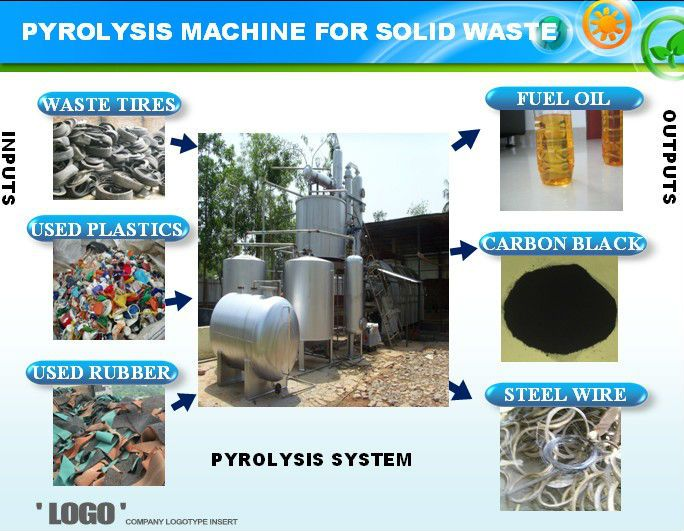 We are Leading Manufacturer and Supplier of waste tyre