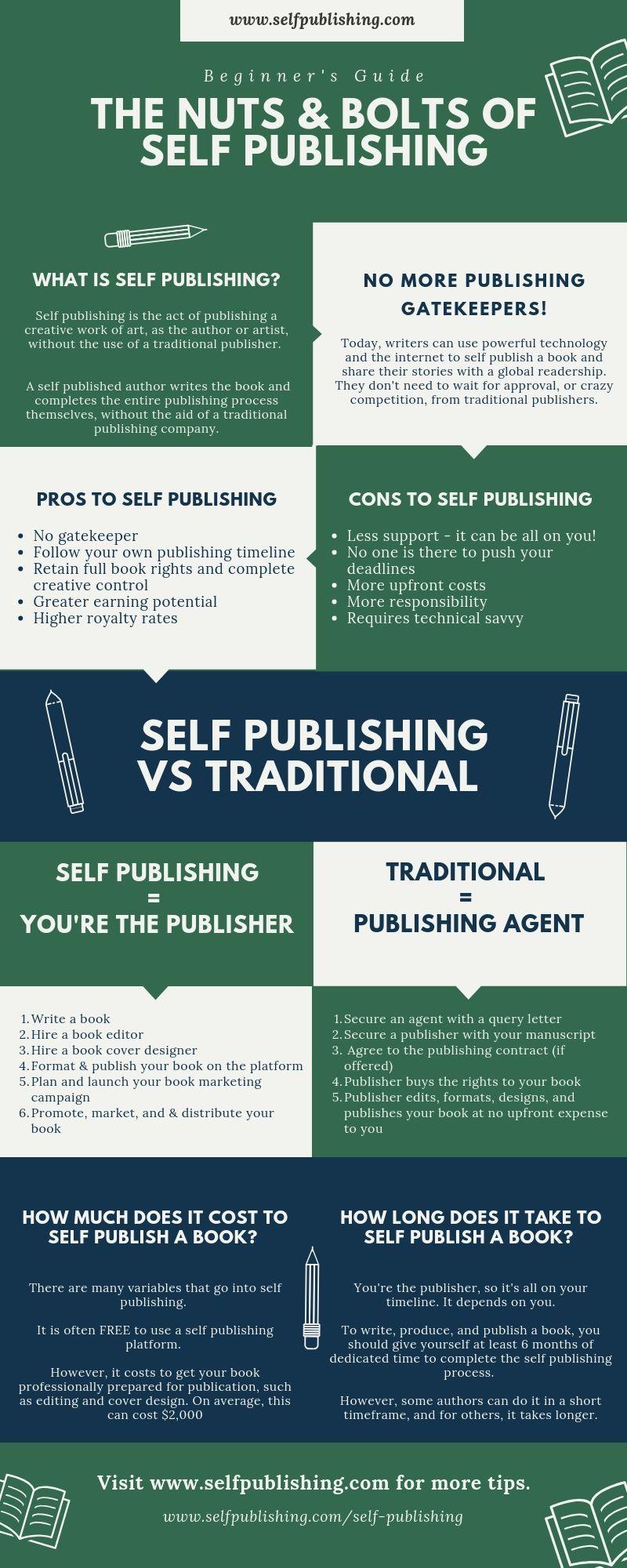 Self Publishing Books Self Publishing Book Marketing Strategy Book Publishing