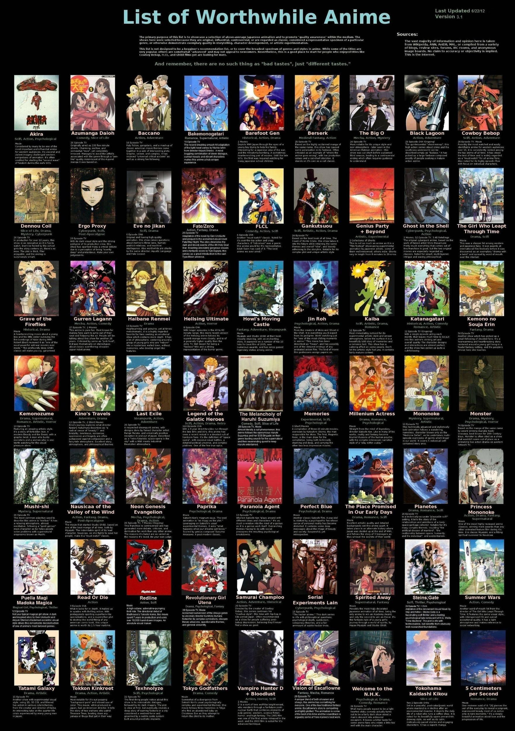 List Of Anime Show