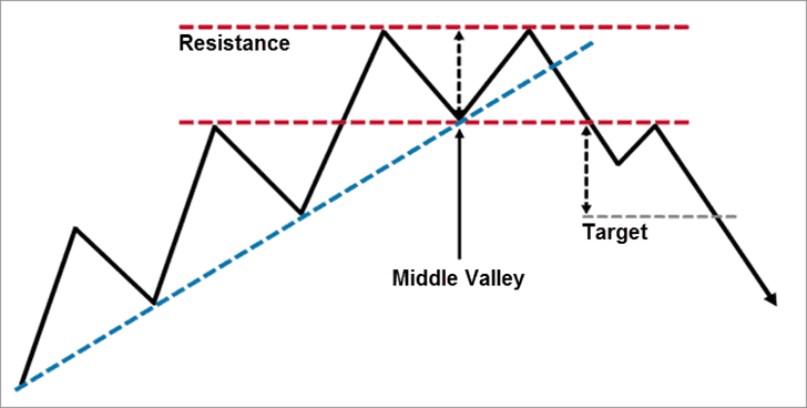strategi perdagangan forex berjangka