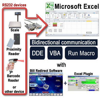 RS232 COM Serial Port to Excel (VBA DDE MACRO) | Excel tips