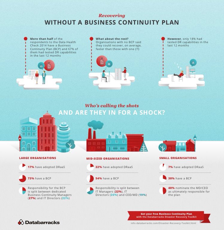 Infographic Recovering without a Business Continuity Plan - business continuity plan
