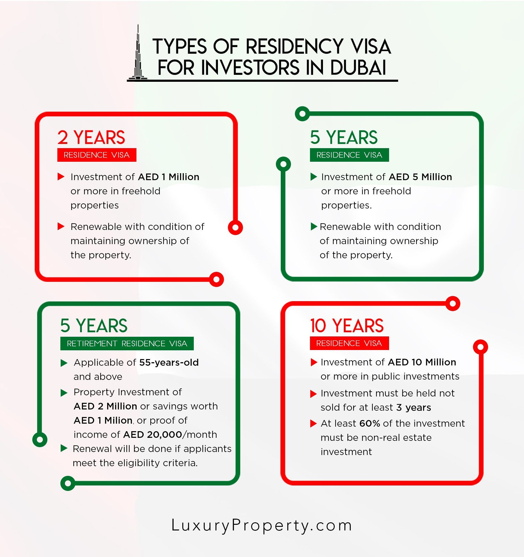 A Guide To Uae Residence Visas For Investors Investors Buying Property Dubai Real Estate