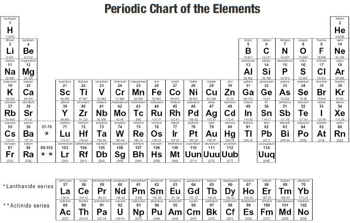 Periodic Chart-Full Sizejpg (720×460) brain balance Pinterest - best of periodic table of elements and their uses pdf