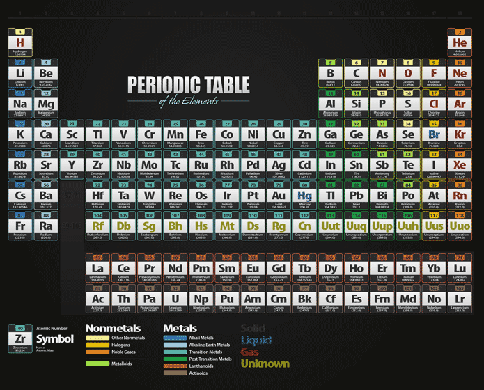 Facts About The Periodic Table Of Elements Material Science For