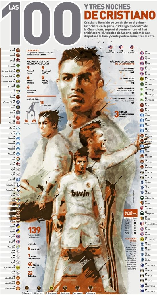 Christiano Ronaldo Diseño de periódicos, Diseño grafico