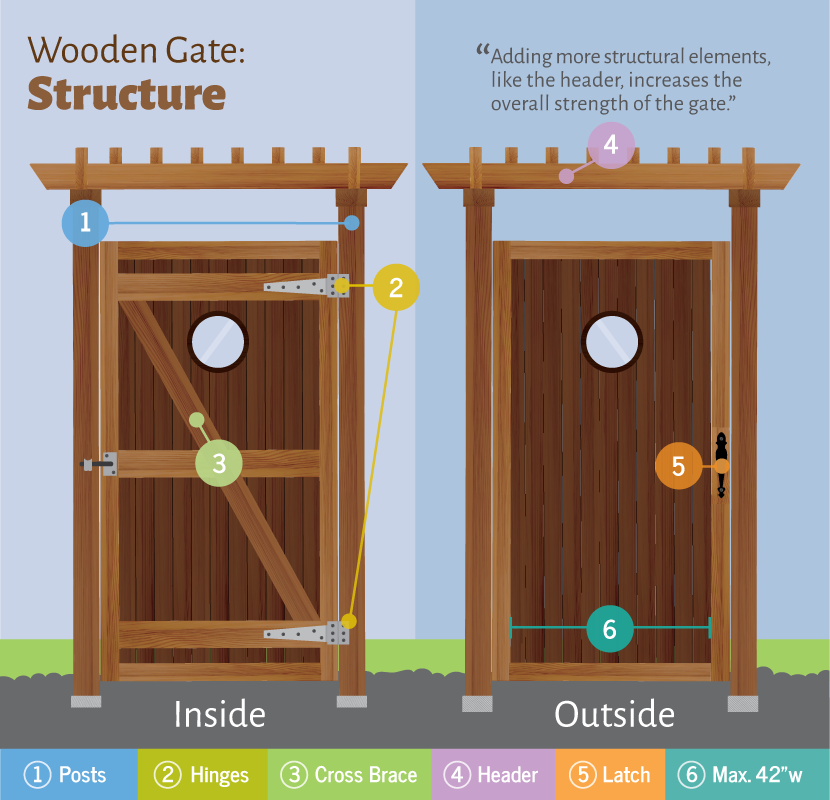 Wooden Tree Gate Design: Cottages, Tiny Houses, She Sheds