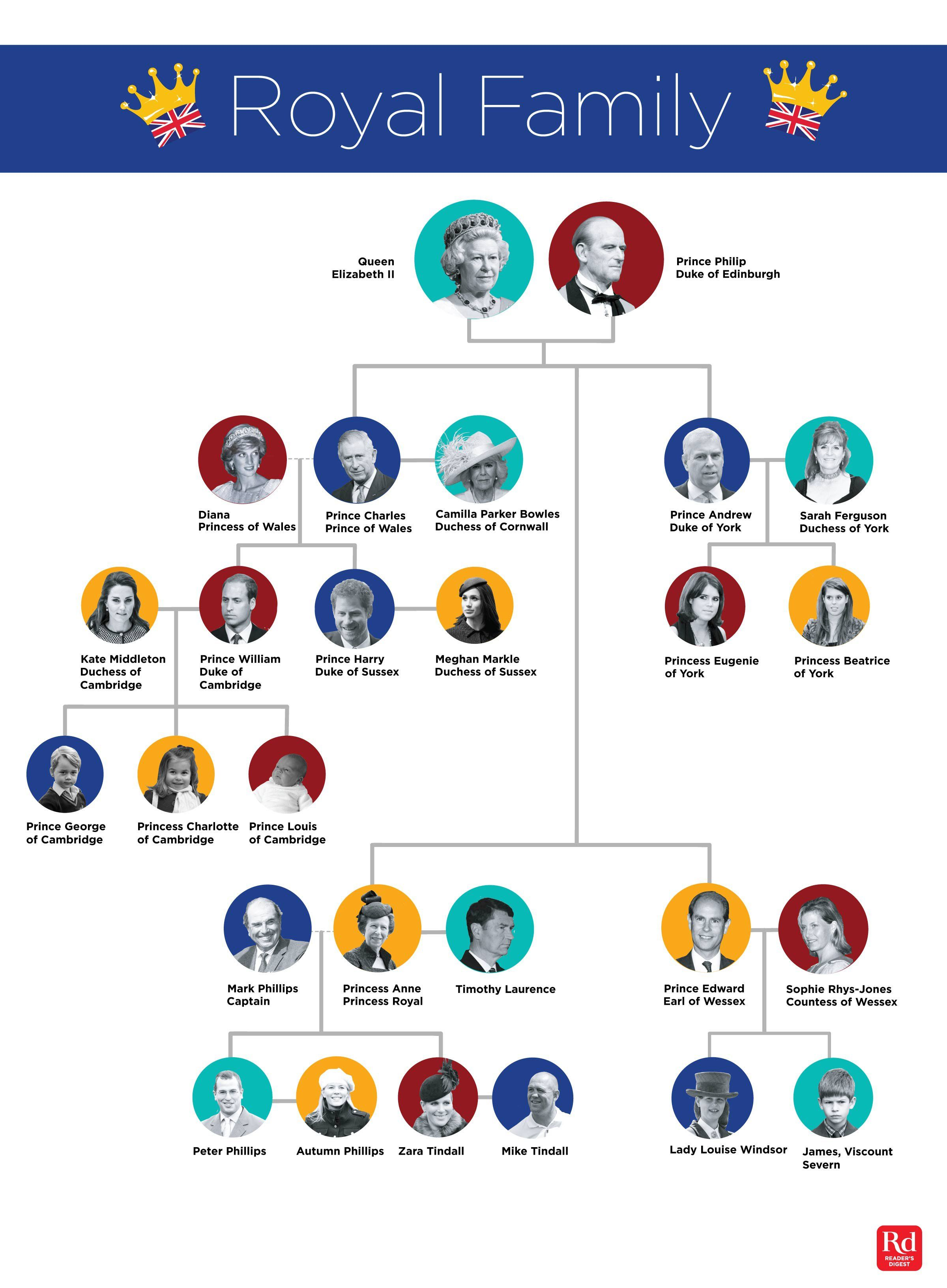 The Entire Royal Family Tree Explained In One Easy Chart