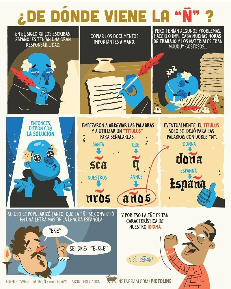 Pin En Resúmenes Inglés